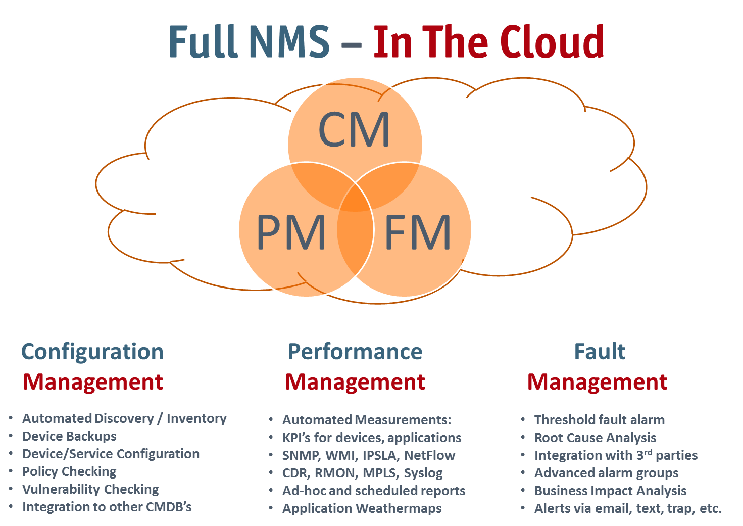 NMSaaS IT Management features